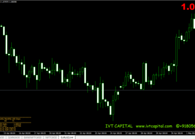 Average Daily Range Pro Calculator Metatrader 4 Indicator