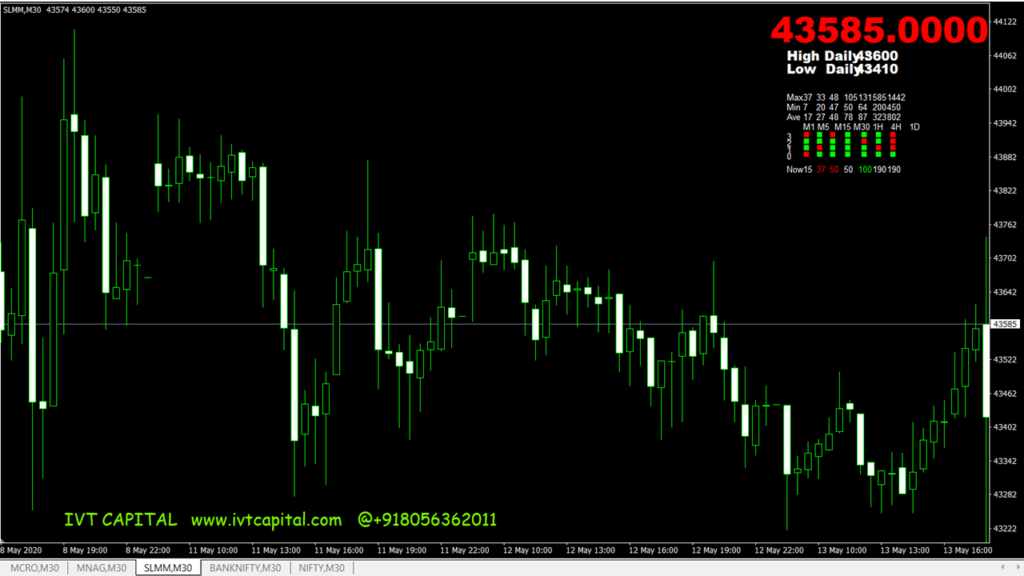 Candlemovement indicator