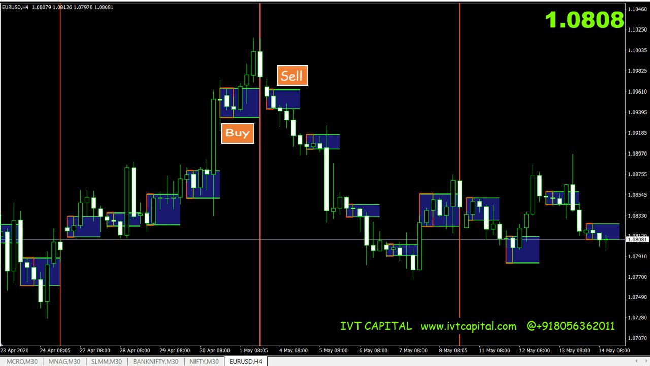 Daily Box Indicator Mt4 - Adjustable daily range price box