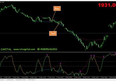 IVT Divergence Indicator