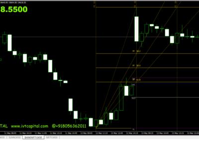 IVT Fibonacci Trading Indicator