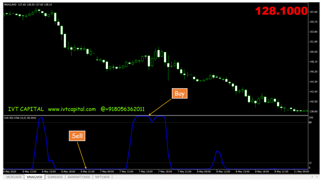 IVT Fisher Transform Metatrader 4 Indicator