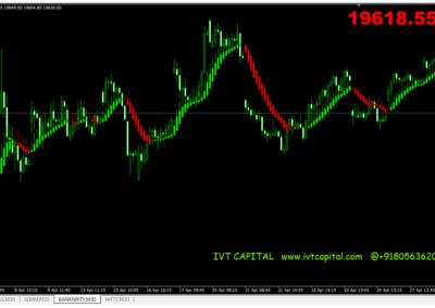 IVT Heikin-Ashi Candlestick Metatrader 4 Indicator