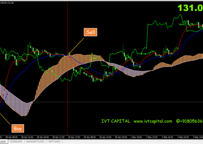 IVT Ichimoku Profit System Metatrader 4 Indicator
