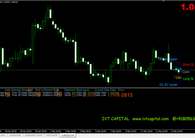 IVT Multi Range Calculator Metatrader 4 Indicator