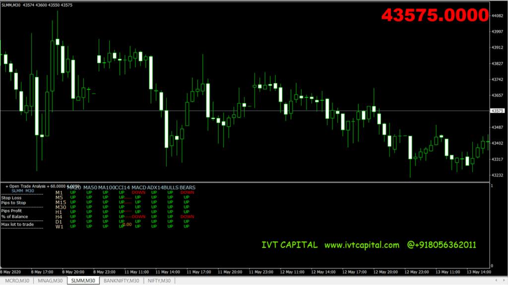 IVT-Multi-Info indicator