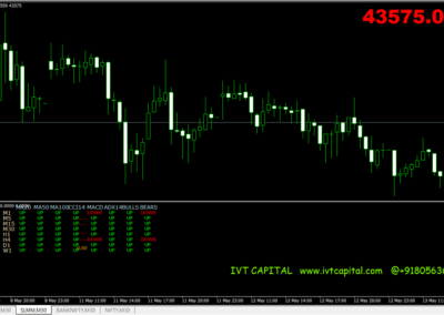 IVT Multi Info Dashboard Metatrader 4 Indicator
