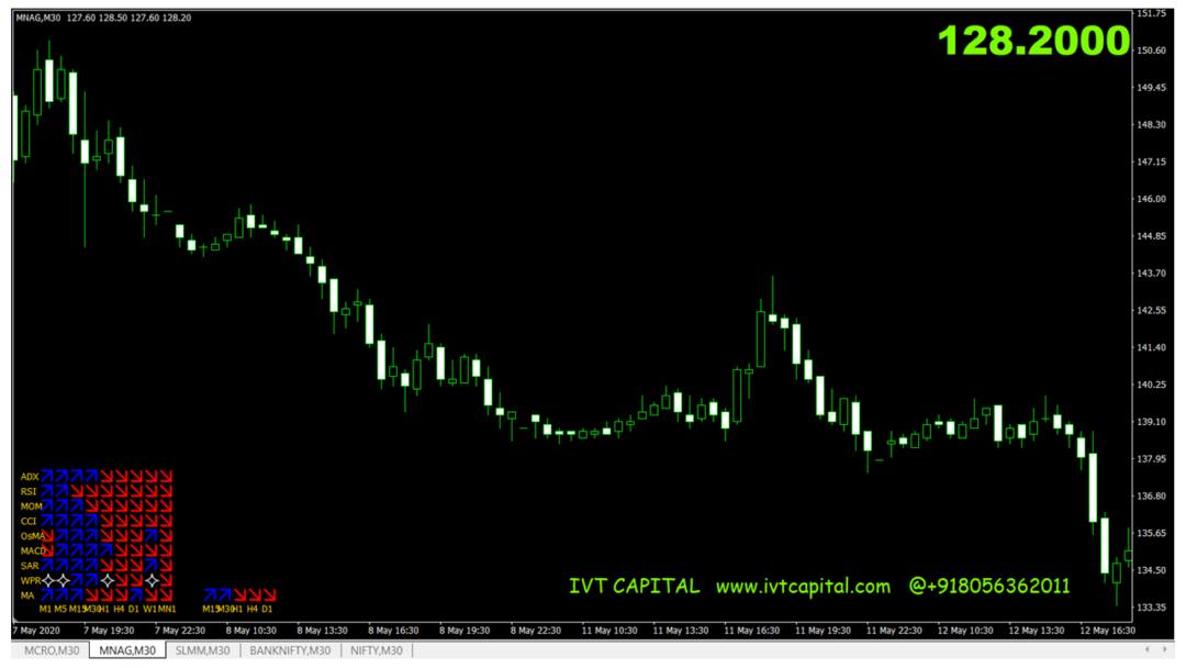 IVT Multi Trender Metatrader 4 Indicator
