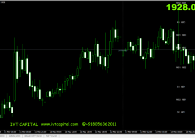 Advanced IVT MultiPivot Point Metatrader 4 Indicator