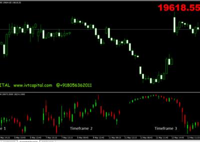 IVT Multi Timeframe Mini Chart Forex Indicator
