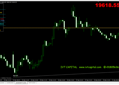 IVT Price Action Spike Bar Metatrader 4 Indicator