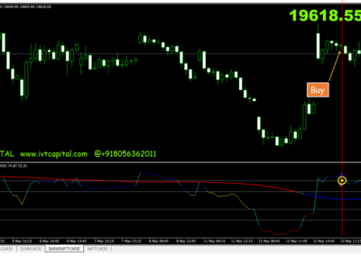 IVT Price Range Trading Signals Indicator