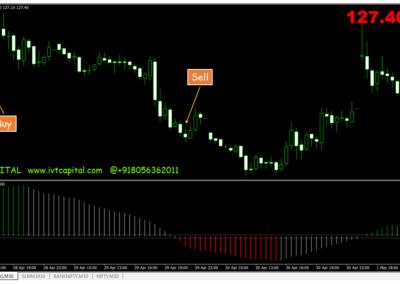 IVT Promise Meta trader 4 Indicator
