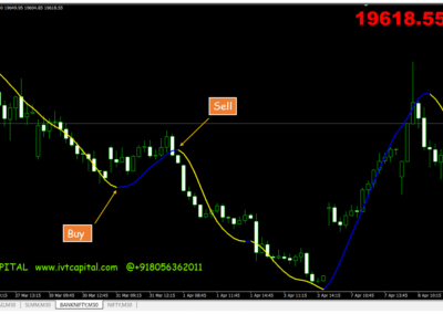IVT scalper Metatrader 4 Indicator