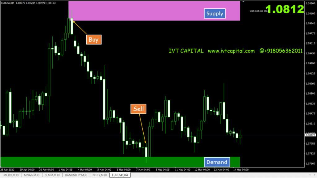 IVT-Supply-Demand-Zone Indicator