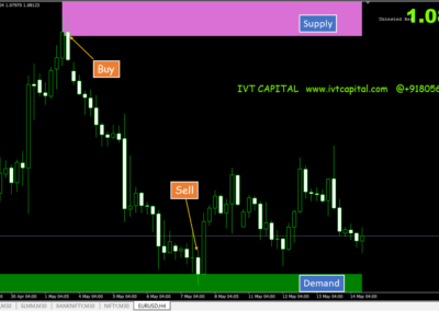 IVT Supply and Demand Zones Metatrader 4 Indicator