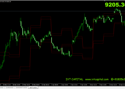 IVT Support And Resistance Metatrader 4 Indicator