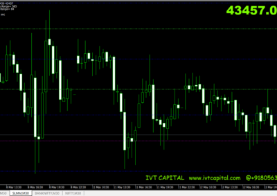IVT Sure Shot Pivots Metatrader 4 Indicator