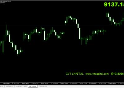 IVT Timer Metatrader 4 Indicator