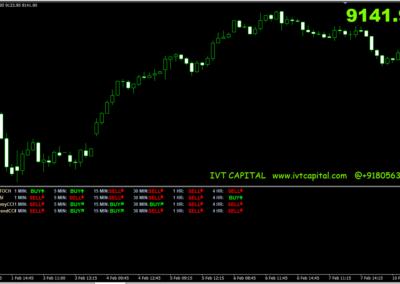 IVT Trade Assistant Metatrader 4 Indicator