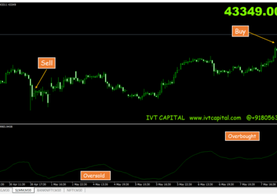 IVT Ultimate Oscillator Metatrader 4 Indicator