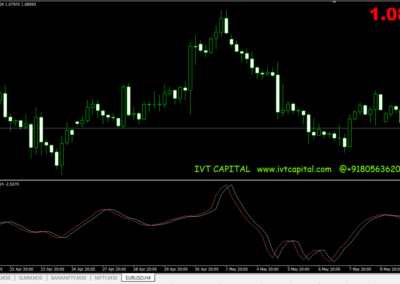 IVT Fisher Metatrader 4 Indicator