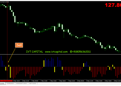 IVT Retracer Metatrader 4 Indicator