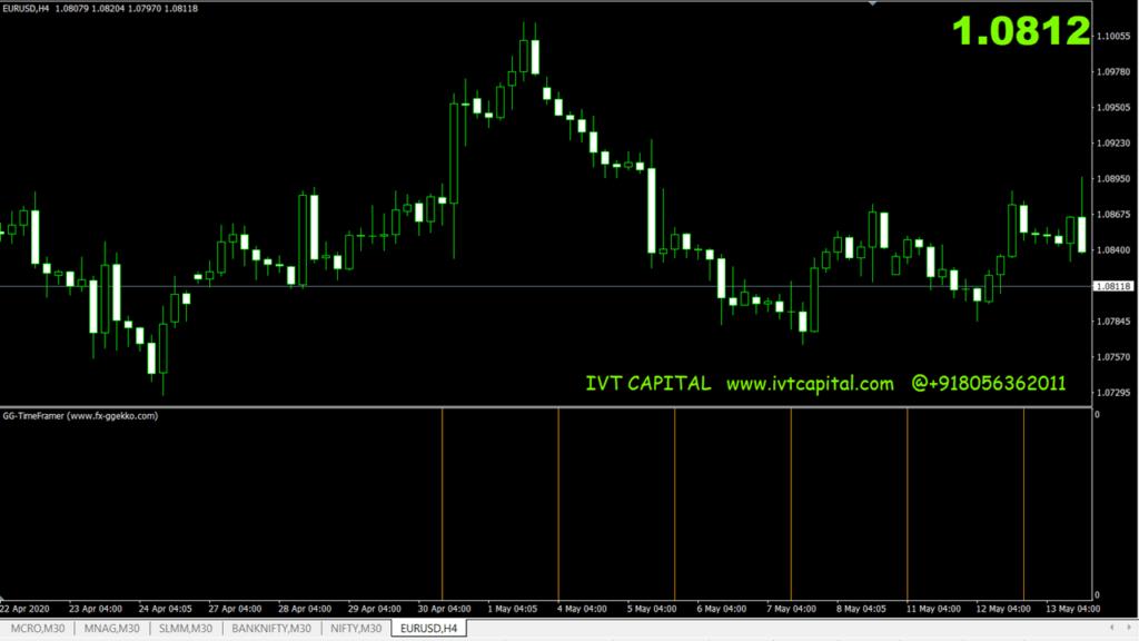 IVT timeframer indicator
