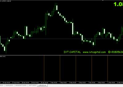 IVT-Time framer Meta trader 4 Indicator
