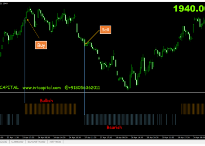 RSI Filtered IVT Indicator