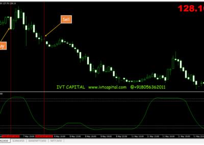 SSRC Trend Metatrader 4 Indicator
