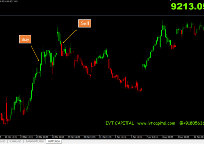 ADX Candles Metatrader 4 Indicator