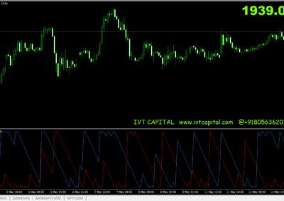 Aroon IVT Signal Indicator