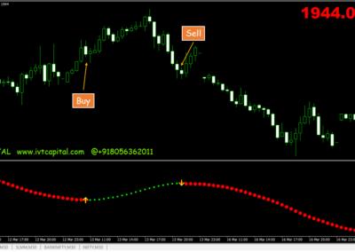 Buy&Sell Pips Metatrader 4 Indicator