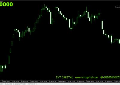 EMA 200 Trend Indicator