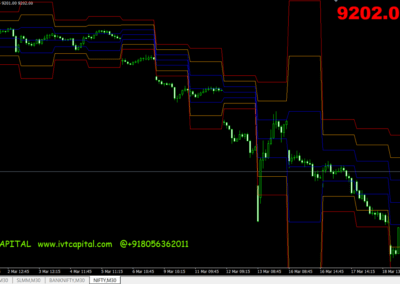 Stop Levels Multi Time Frame Analysis Metatrader 4 Indicator